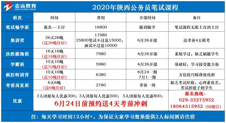 (截至1日17时)报名人数统计:2020陕西公务员省考咸阳市报考人数比例统计(图7)