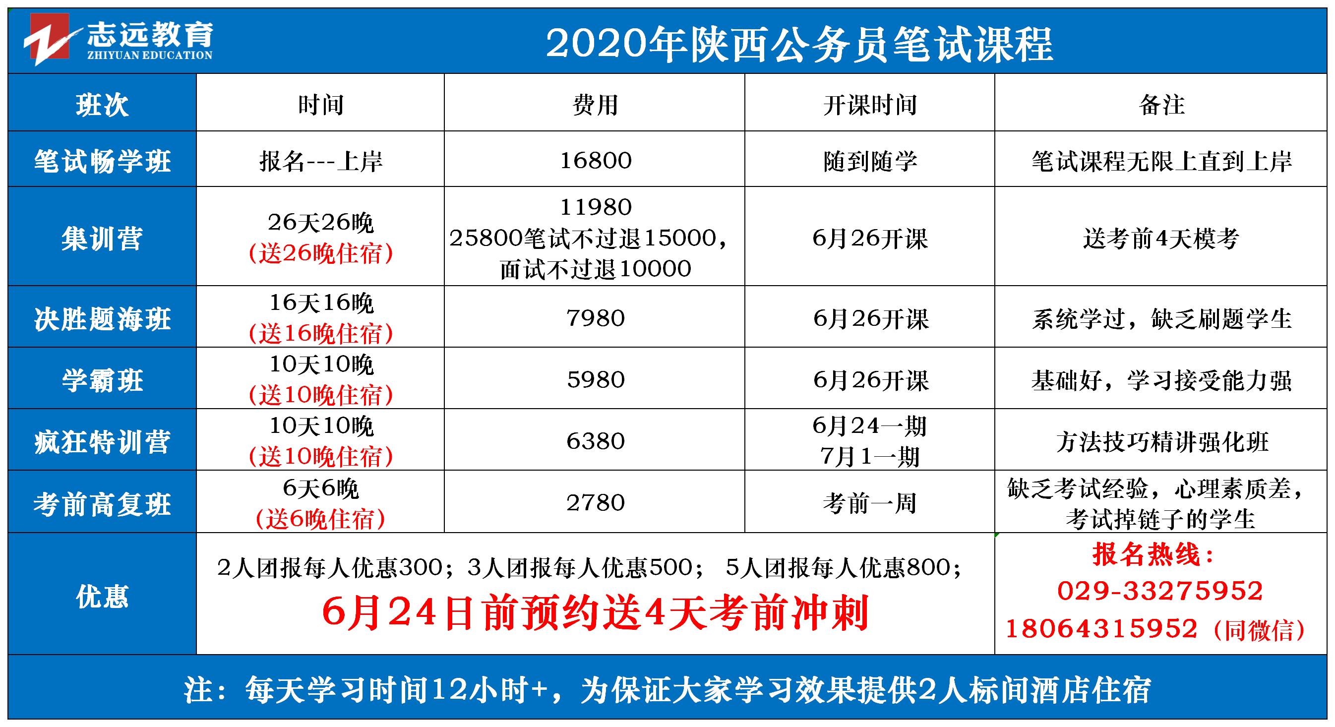 陕西省2020年统一考试录用公务员报名入口  (图2)